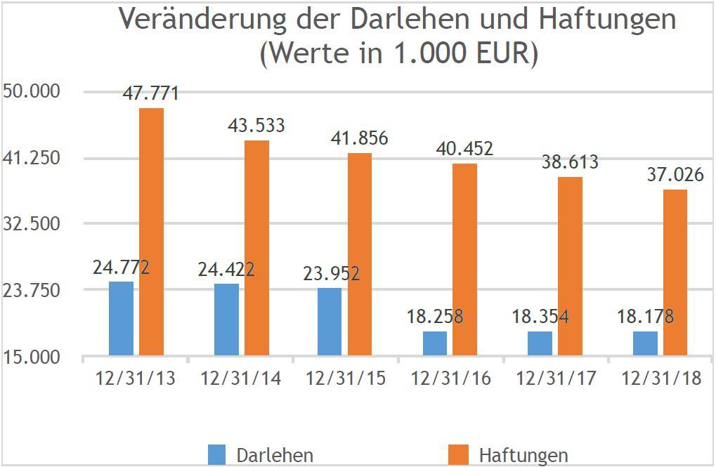 19_Grafik_Schuldenabbau